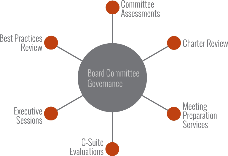 Board Committee Governance Graphic